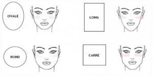 Les différentes formes du visage